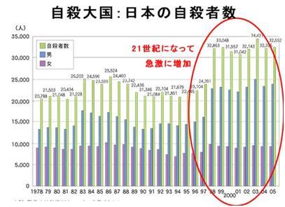 日本年轻人自杀率高 政府列入重要政策课题